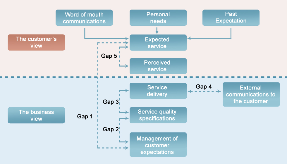strategic quality management and customer satisfaction Total quality management and organisational peformance in total quality management and organisational performance in the 349 customer satisfaction 82.