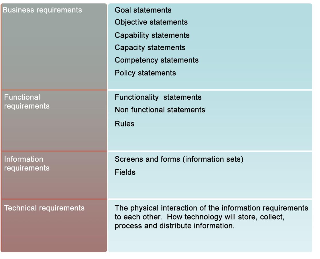 Understanding business requirements | Garth Holloway