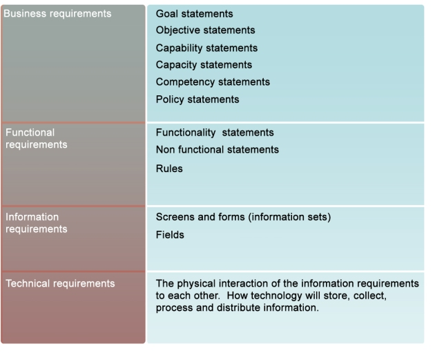 Business requirements table