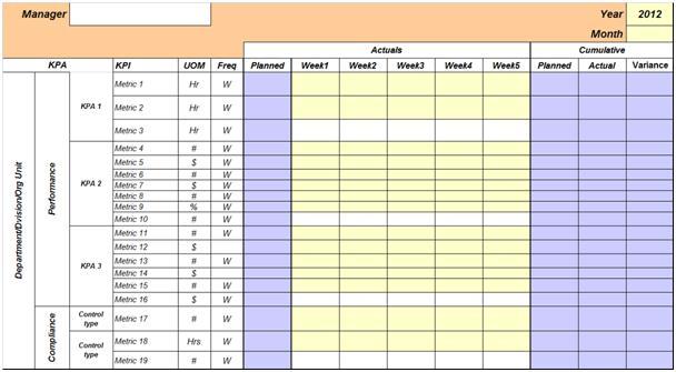 Goverance scorecard