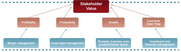 shareholder value (2)