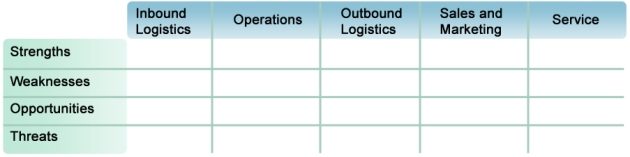Value chain and swot