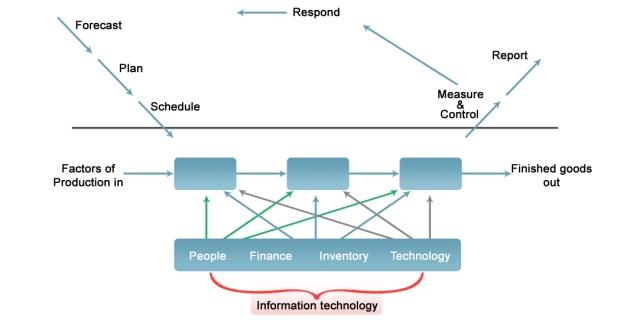 3 Process Model