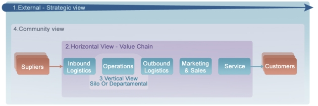 4 views on value chain