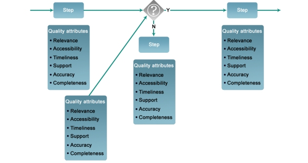 Attributes and Process