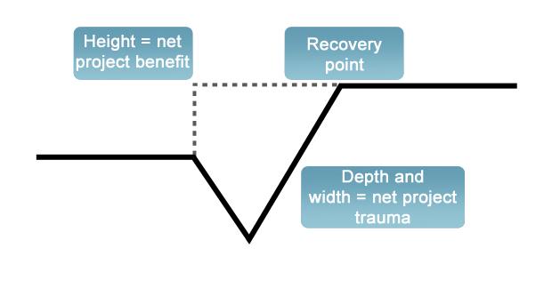 Change curve (2)