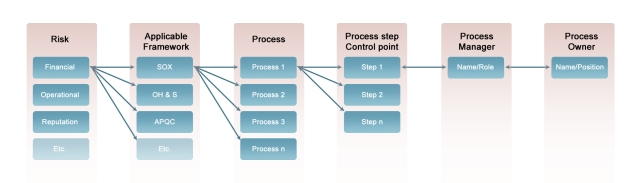 Linking risk to process