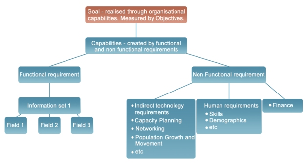Non Functional Requirements
