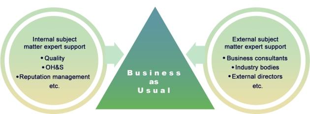 Org chart principles