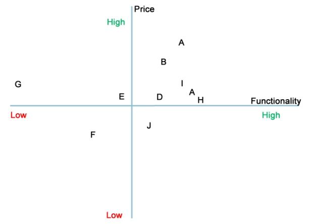 Price vs Functionality 2