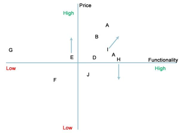 Price vs Functionality