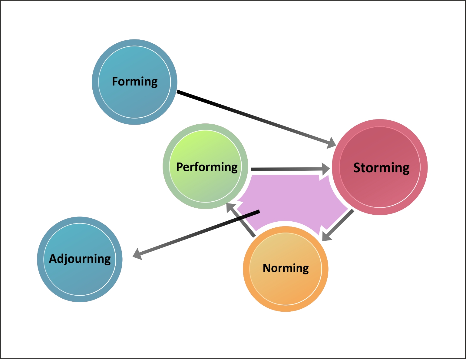 forming storming norming and performing stages Stages of group development bruce tuckman (1965) tuckman's stages of group development - forming storming norming performing adjourning.