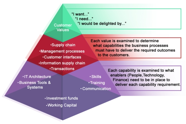 Customer triangle
