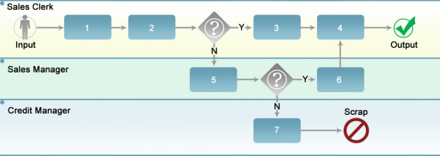 Process sequence1 (2)