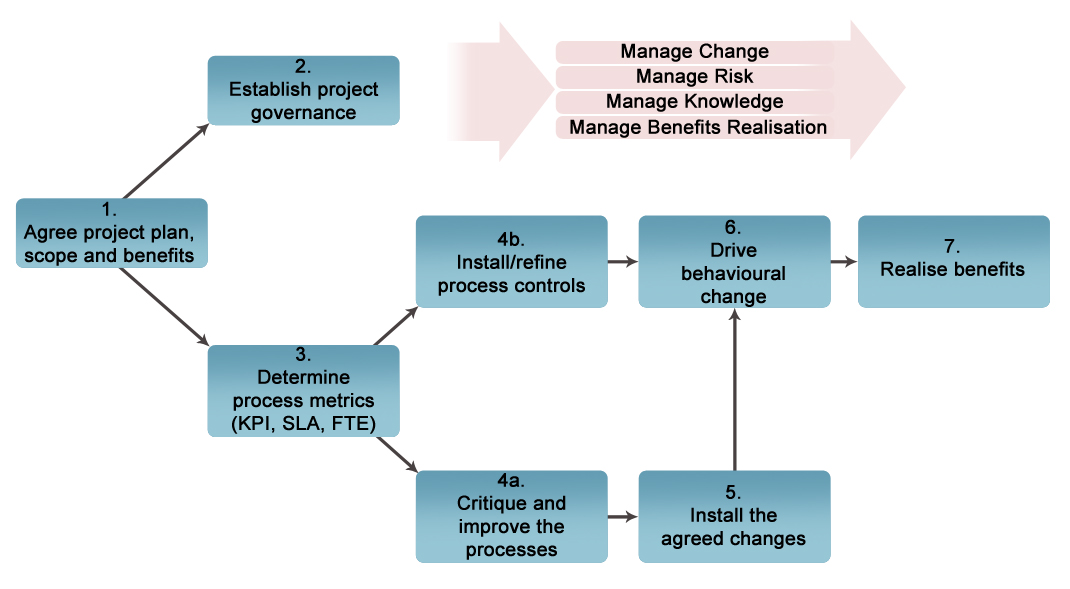 minimising it project management failure The following high level causes of project failure have been distilled from post   minimise risks through effective governance and project management practices.