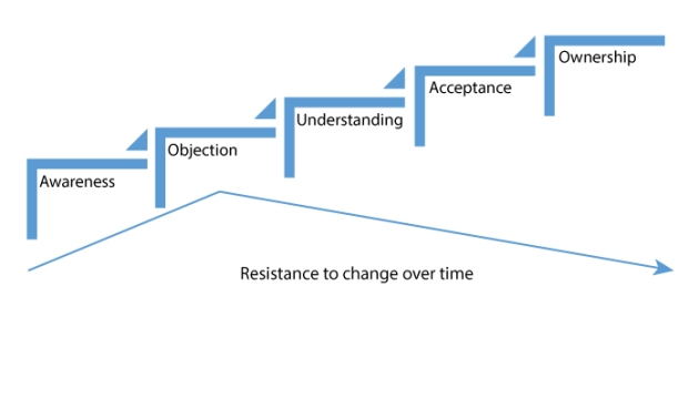 Resistance to change (2)